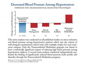 8.-Decreased-Blood-Pressure-Among-Hypertension-with-Annotation