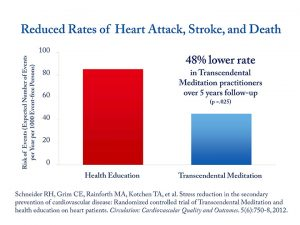 Reduced-Rates-of-Heart-Attack,-Stroke-and-Death