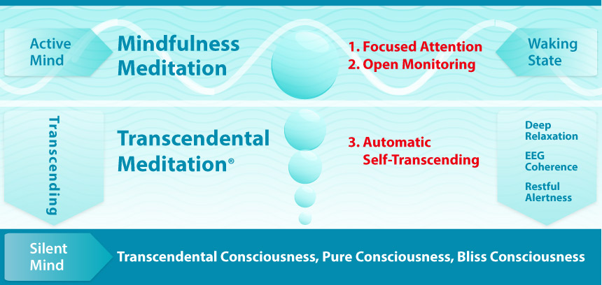 Chart comparing three types of meditative practices